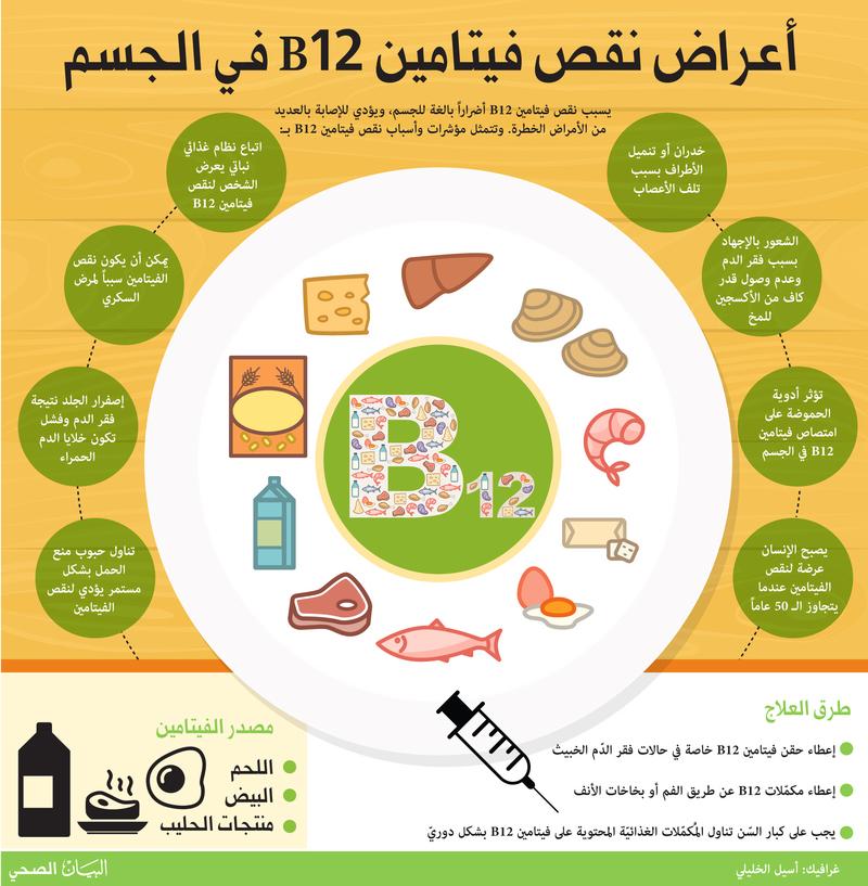 بالصور فيتامين b12 , فوائد واعراض نقص فيتامين b12 3139